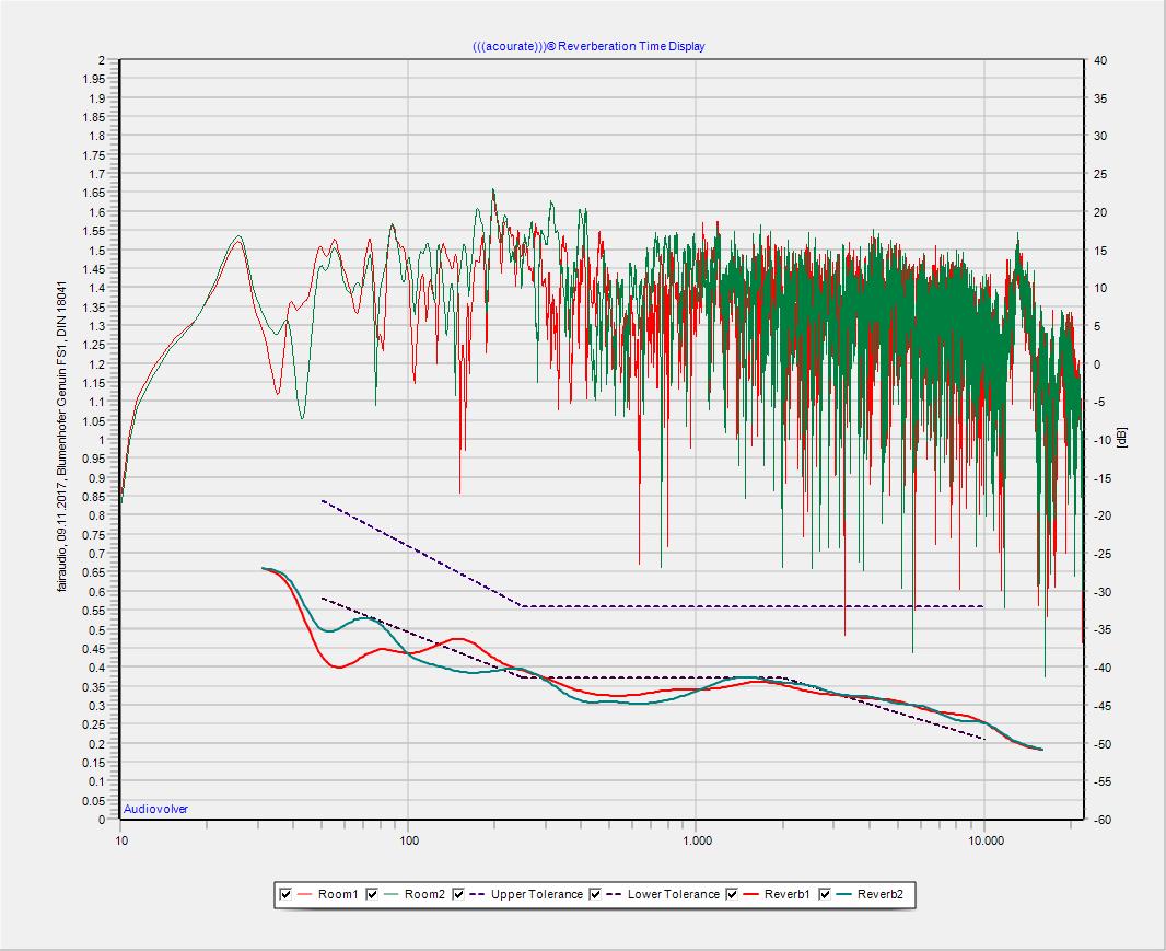 Unten: Nachhallzeit im Hörraum (Obere Kurven: Frequenzgang)