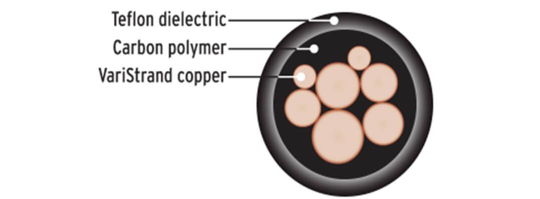 Kimber Carbon Kabel: Aufbau und Querschnitt