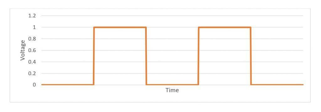 So sieht die theoretisch ideale Rechteckwelle aus, die das digitale Signale repräsentiert: keinerlei Rauschen und lotrechte vertikale Flanken - in der Praxis ist das natürlich nicht zu erreichen. (Diese Grafik und die folgenden sind Prinzipdarstellungen.)