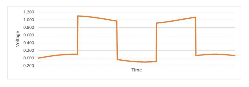 Rauschen verformt das Rechtecksignal - hier liegt die Noise-Frequenz unterhalb der der Bitrate