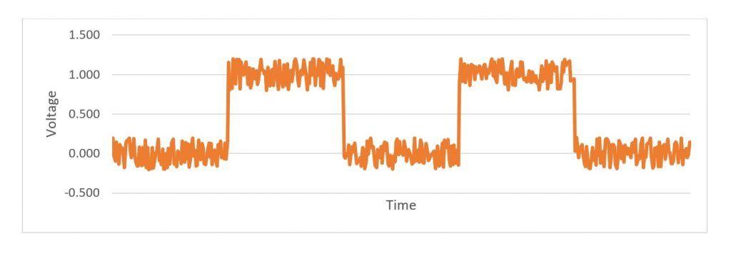 """Liegt die Noise-Frequenz oberhalb der der Bitrate, werden die horizontalen Linien """"fuzzy"""""""